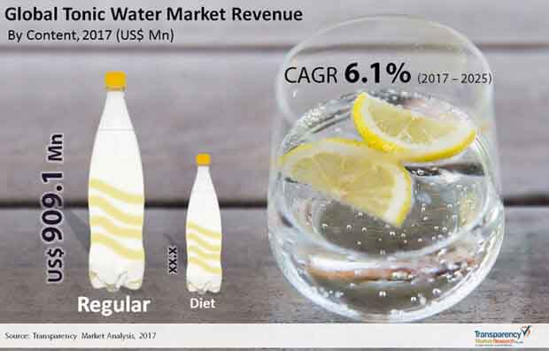 Global-Tonic-Water-Market.jpg