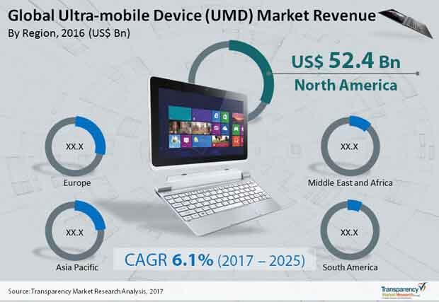 Global Ultra mobile Device (UMD) Market