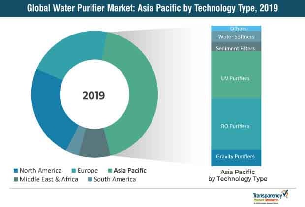 Global Water Purifier 1 Market
