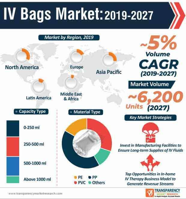 IV Bags  Market Insights, Trends & Growth Outlook