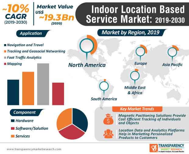Indoor Location Based Service Market Infographic