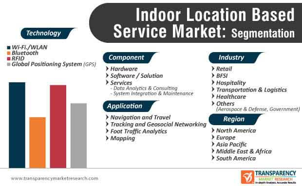 Indoor Location Based Service Market Segmentation