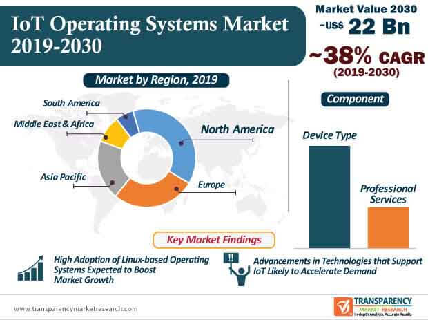 IoT Operating Systems  Market Insights, Trends & Growth Outlook