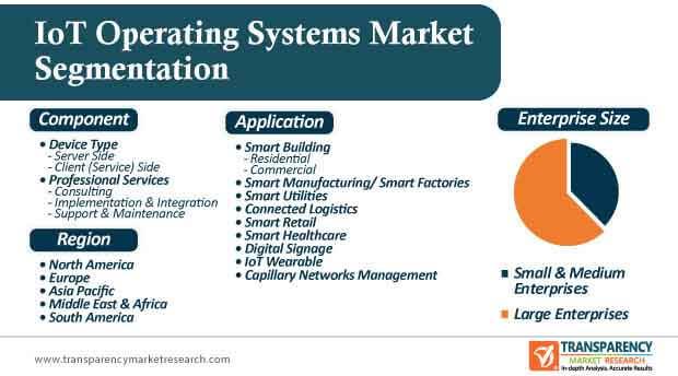 IoT Operating Systems Market Segmentation