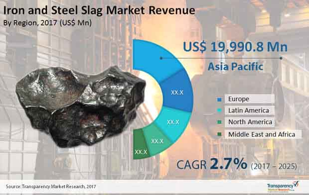 Iron & Steel Slag Market