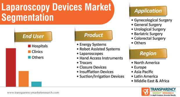 Laparoscopy Devices Market Segmentation