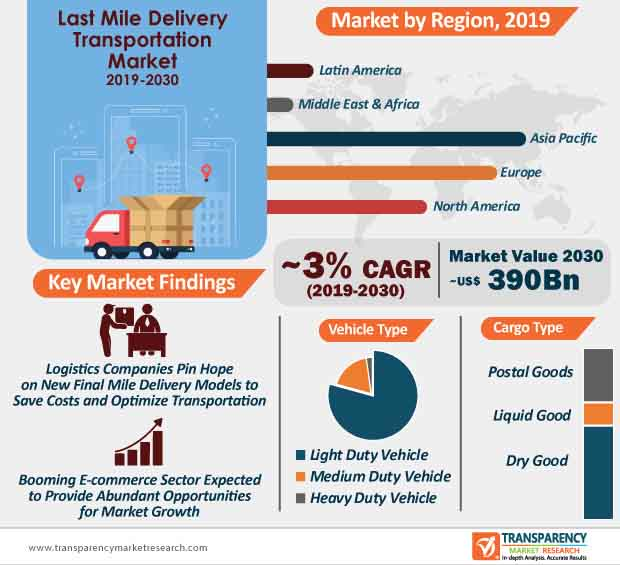 Last Mile Delivery Transportation  Market Insights, Trends & Growth Outlook