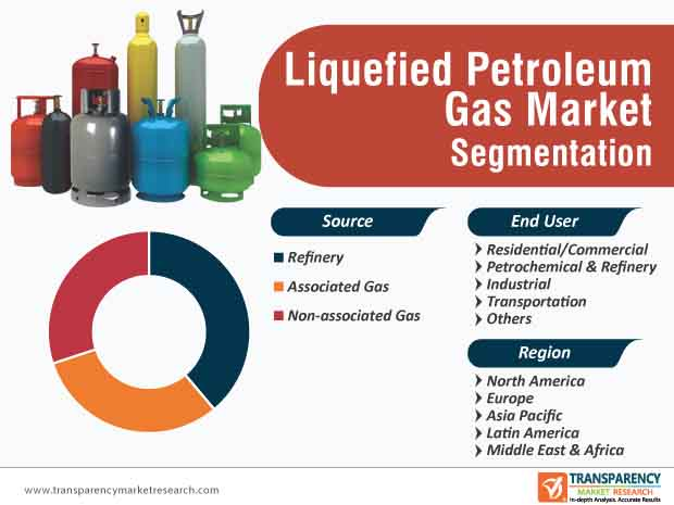 Liquefied Petroleum Gas Market Segmentation
