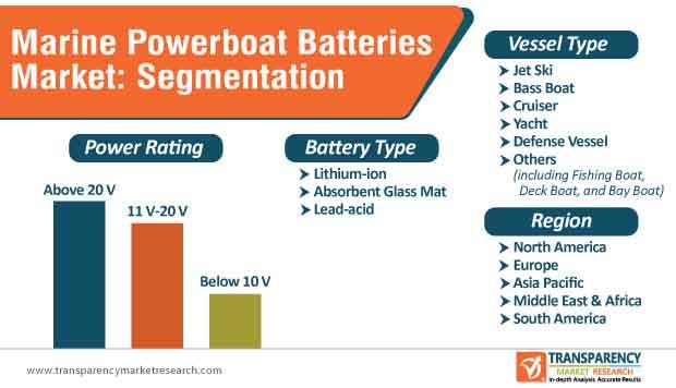 Marine Powerboat Batteries Market Segmentation