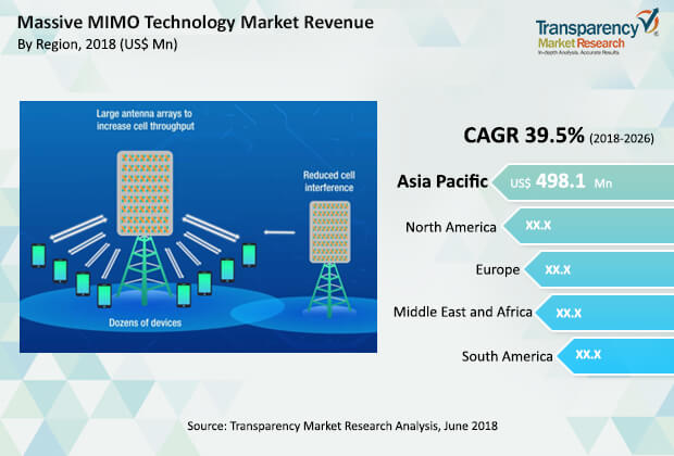 Massive MIMO Technology Market