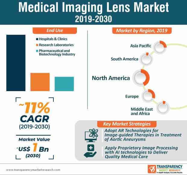 Medical Imaging Lens Market Infographic