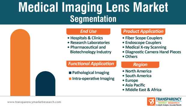 Medical Imaging Lens Market Segmentation