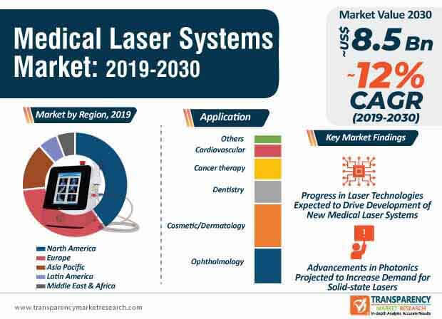 Medical Laser Systems Market Infographic