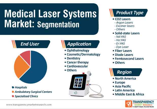 Medical Laser Systems Market Segmentation