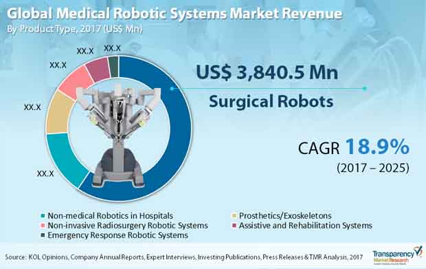Medical Robotic Systems