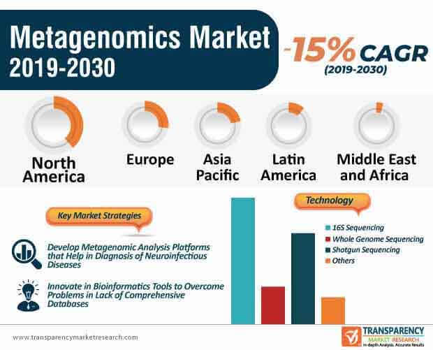 Metagenomics  Market Insights, Trends & Growth Outlook