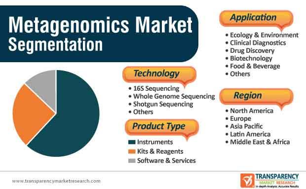 Metagenomics Market Segmentation