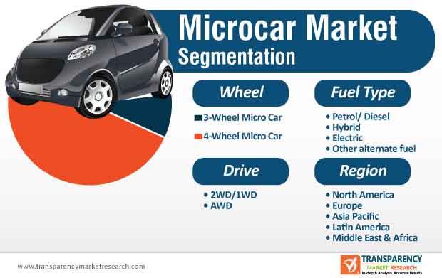 Microcar Market Segmentation