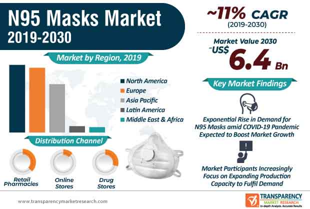 N95 Masks  Market Insights, Trends & Growth Outlook