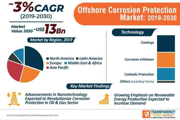 Offshore Corrosion Protection Market Infographic