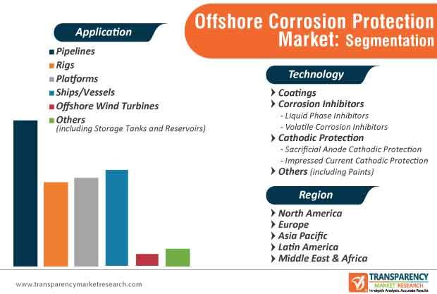 Offshore Corrosion Protection Market Segmentation