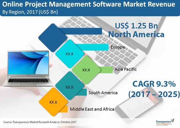 Online Project Management Software Market