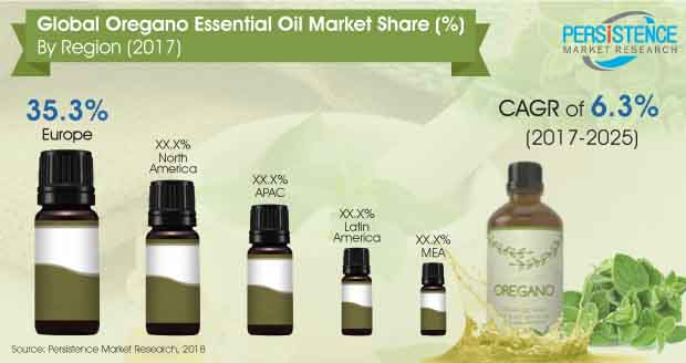 Oregano Essential Oil Market