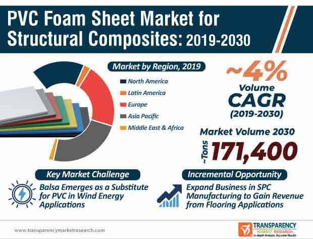 PVC Foam Sheet  Market Insights, Trends & Growth Outlook