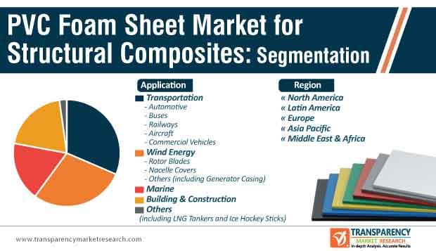 PVC Foam Sheet Market for Structural Composites Segmentation