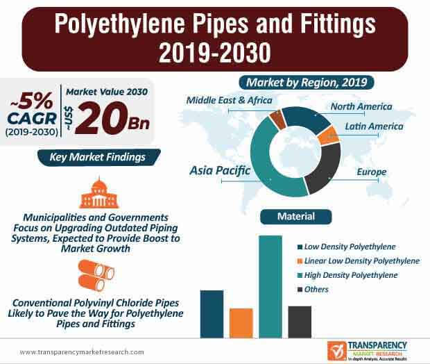 Polyethylene Pipes and Fittings Market Infographic