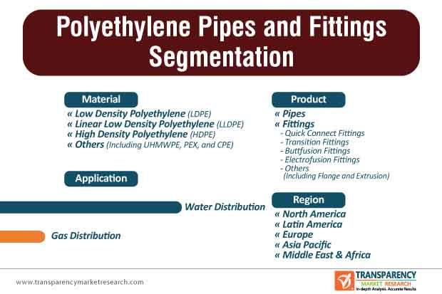 Polyethylene Pipes and Fittings Market Segmentation