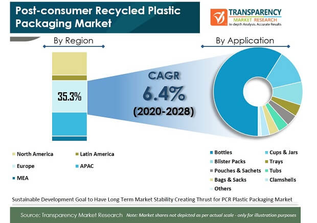 Post consumer Recycled Plastic Packaging Market pr