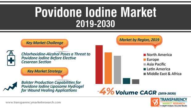 Povidone Iodine Market infographic