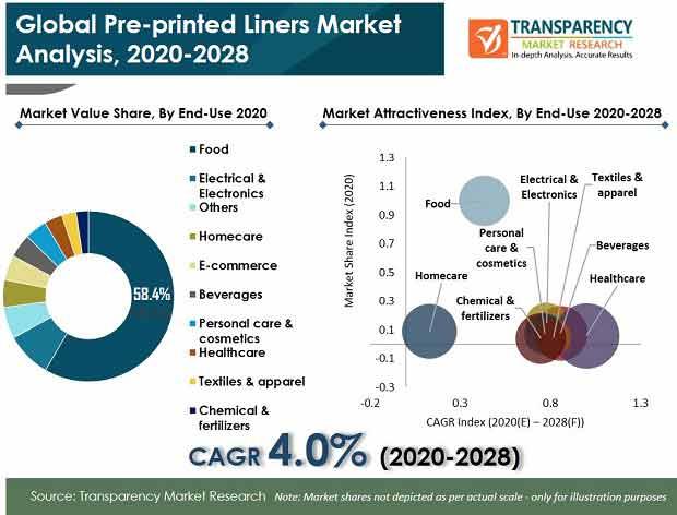 Pre printed Liners Market pr