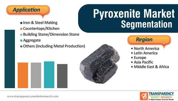 Pyroxenite Market Segmentation
