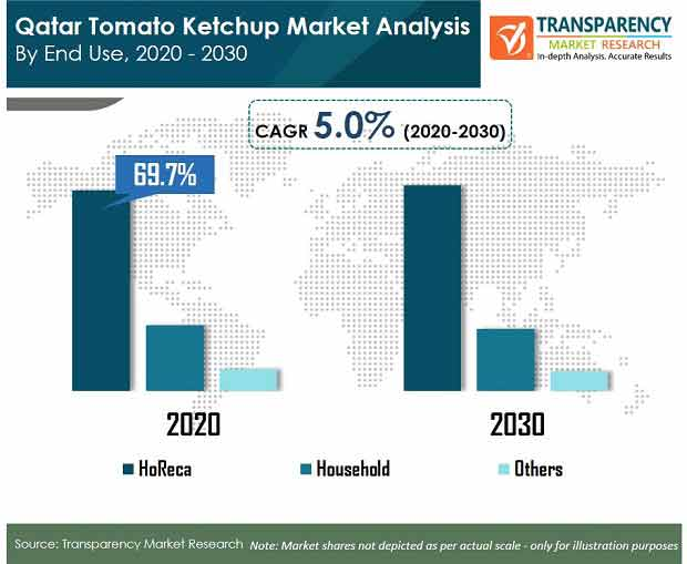 Qatar Tomato Ketchup Market
