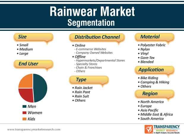 Rainwear Market Segmentation
