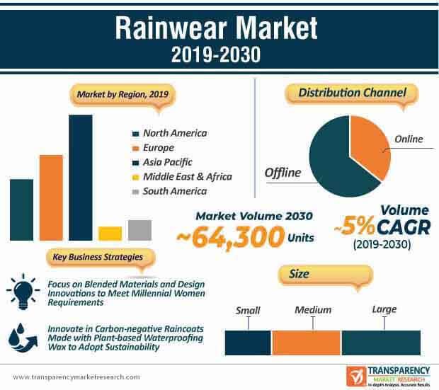 Rainwear  Market Insights, Trends & Growth Outlook