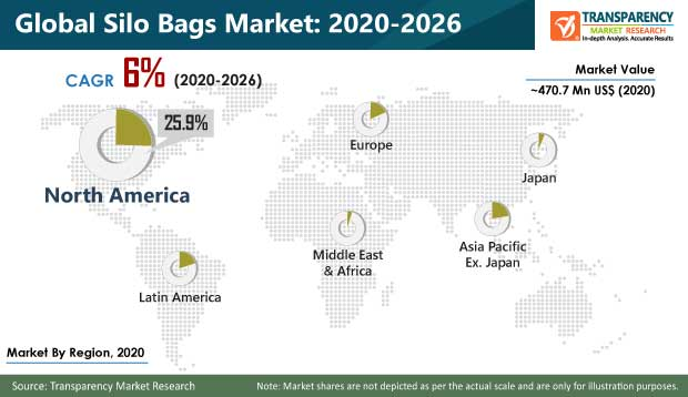 Silo Bags Market pr