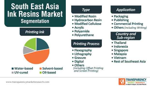 South East Asia Ink Resins Market Segmentation