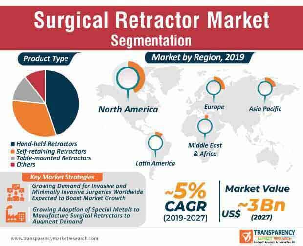 Surgical Retractor Market Infographic
