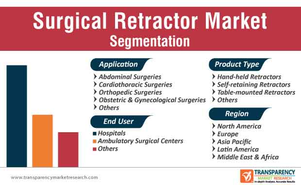 Surgical Retractor Market Segmentation