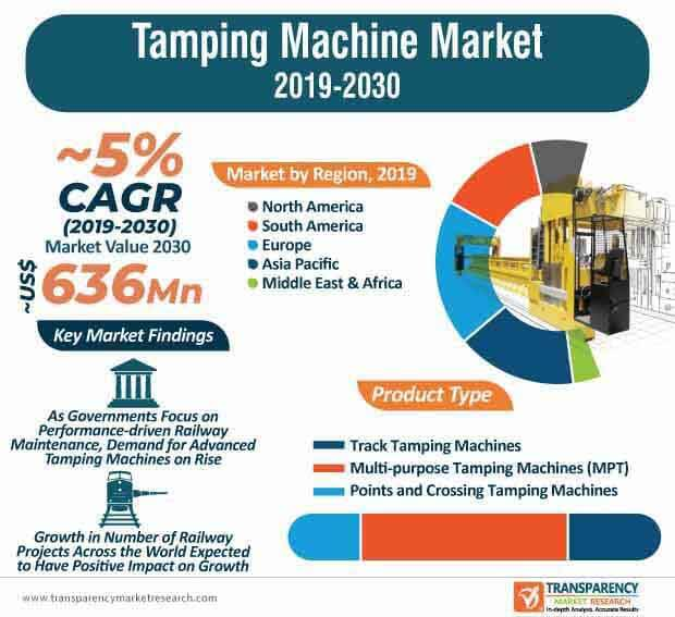 Tamping Machine Market Infographic