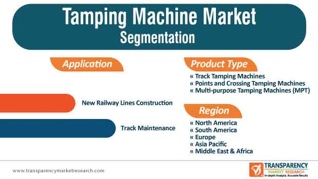 Tamping Machine Market Segmentation