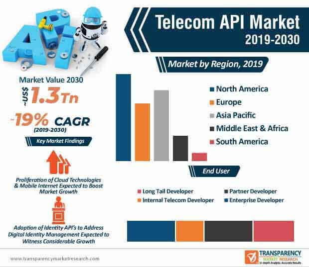 Telecom API  Market Insights, Trends & Growth Outlook