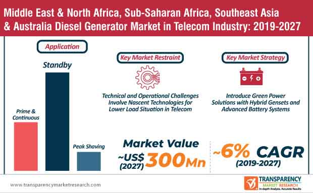 Telecom Industry  infographic