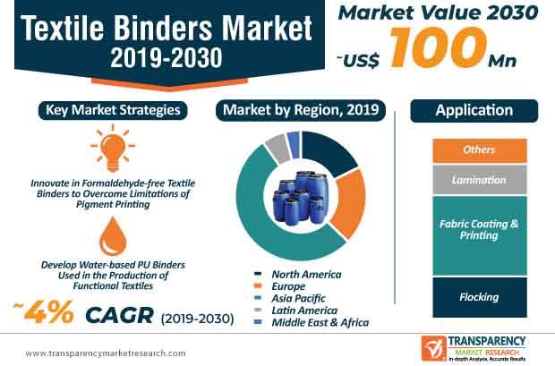 Textile Binders Market infographic