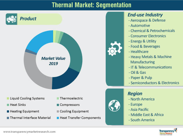 Thermal Market segmentation