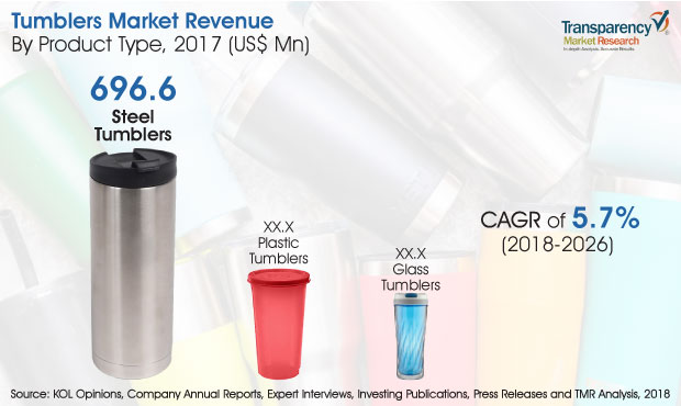 Tumblers  Market Insights, Trends & Growth Outlook