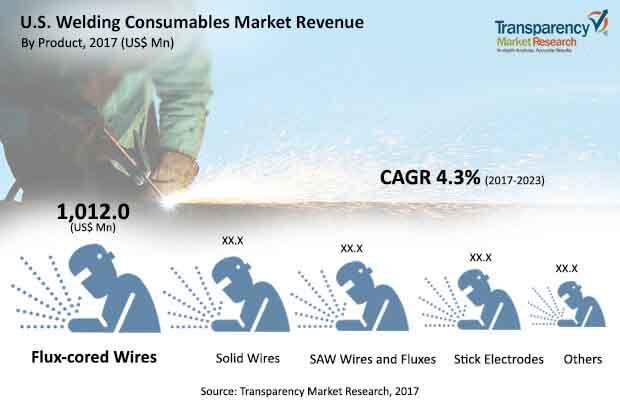 U.S. welding consumables market